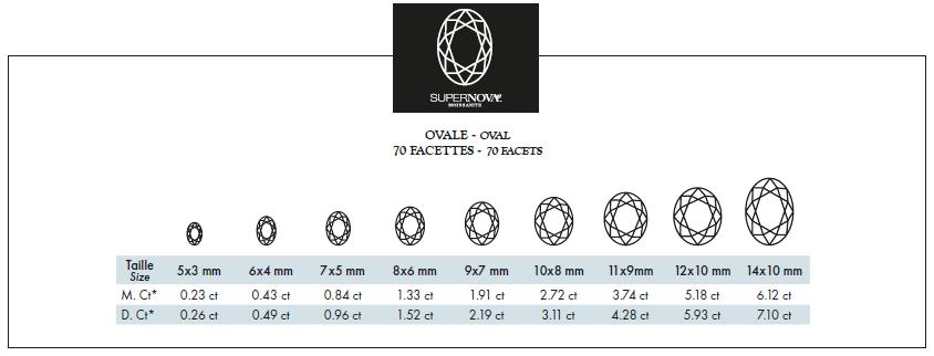 Moissanite ovale